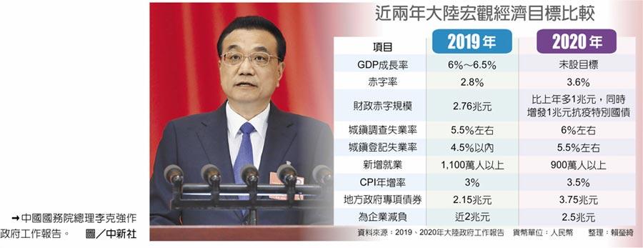 近兩年大陸宏觀經濟目標比較 →中國國務院總理李克強作政府工作報告。圖/中新社