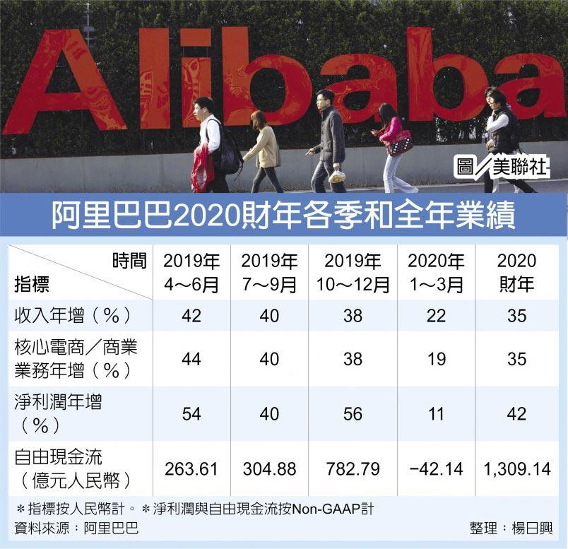 阿里巴巴2020財年各季和全年業績