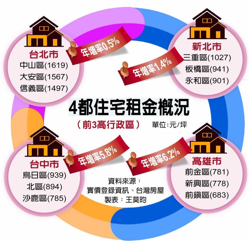 4都住宅租金概況(前3高行政區)