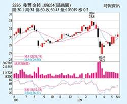 兆豐金 4月盈餘強彈