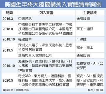 「港版國安法」發酵 美將中33機構列實體清單