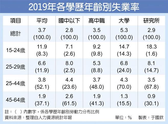 2019年各學歷年齡別失業率