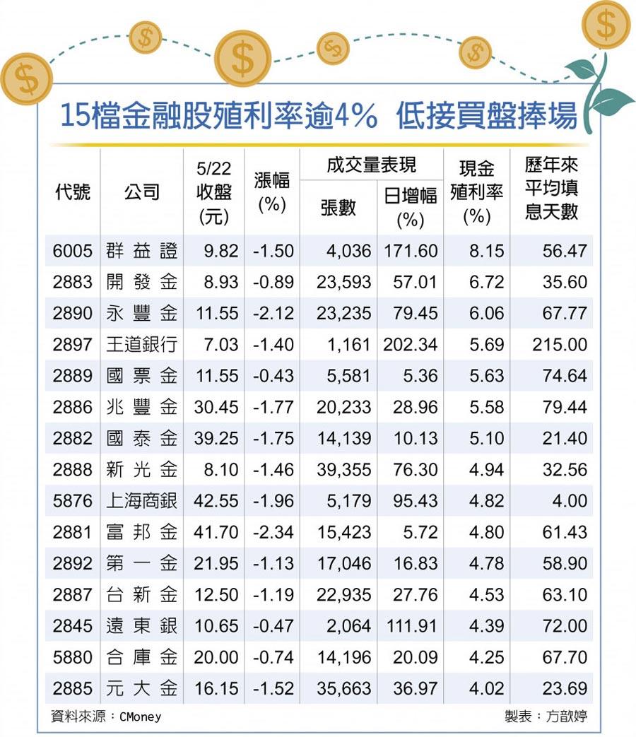 15檔金融股殖利率逾4% 低接買盤捧場