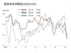 台經院4月製造業營業氣候測驗點  逾11年新低