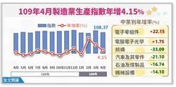 遠端商機助製造業 4月工業生產創歷年4月新高