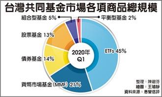台灣MMF基金占比 勝歐美