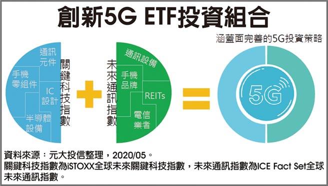 創新5G ETF投資組合