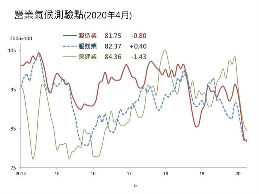 (4月製造業營業氣候測驗點走勢。圖/台灣經濟研究院提供)