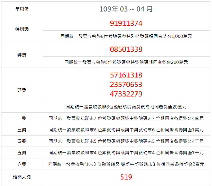 109年3、4月統一發票中獎號碼。(圖/摘自財政部稅務入口網)