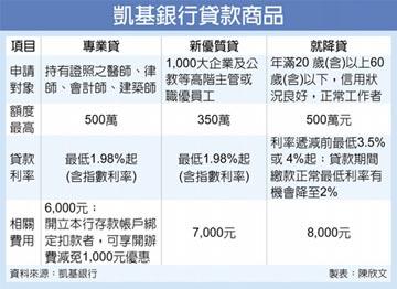 凱基銀挺四師 利率最低1.98%