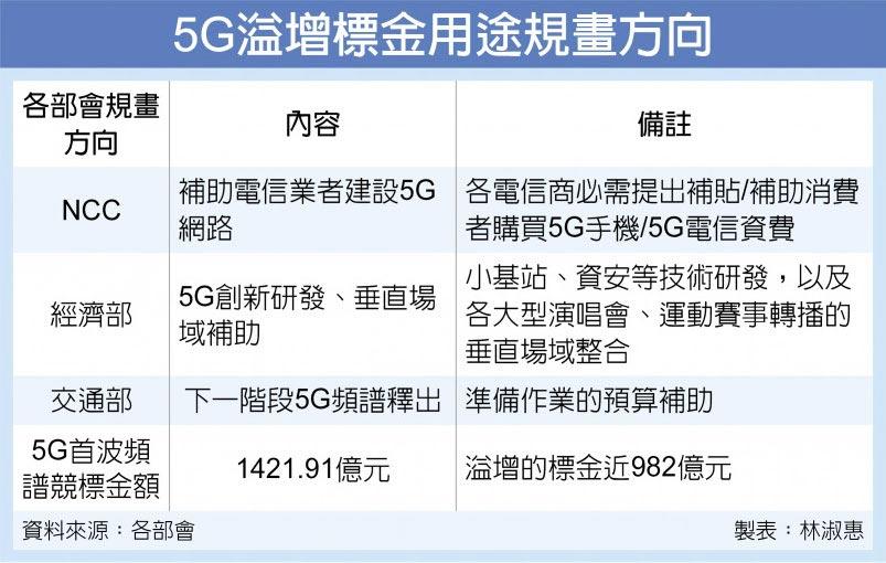 5G溢增標金用途規畫方向