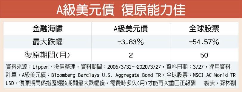 A級美元債 復原能力佳