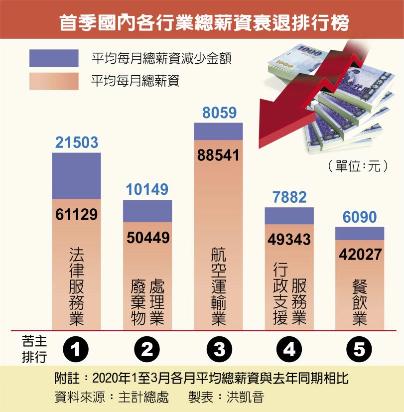 首季國內各行業總薪資衰退排行榜