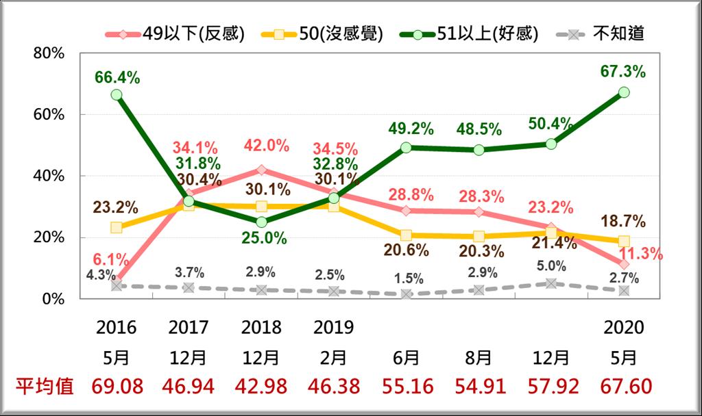 台灣人對蔡英文的感情好惡趨勢(台灣民意基金會提供)
