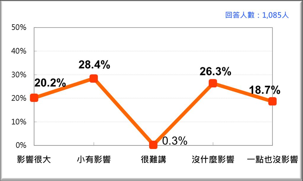 疫情對台灣人民工作和所得的衝擊(台灣民意基金會提供)