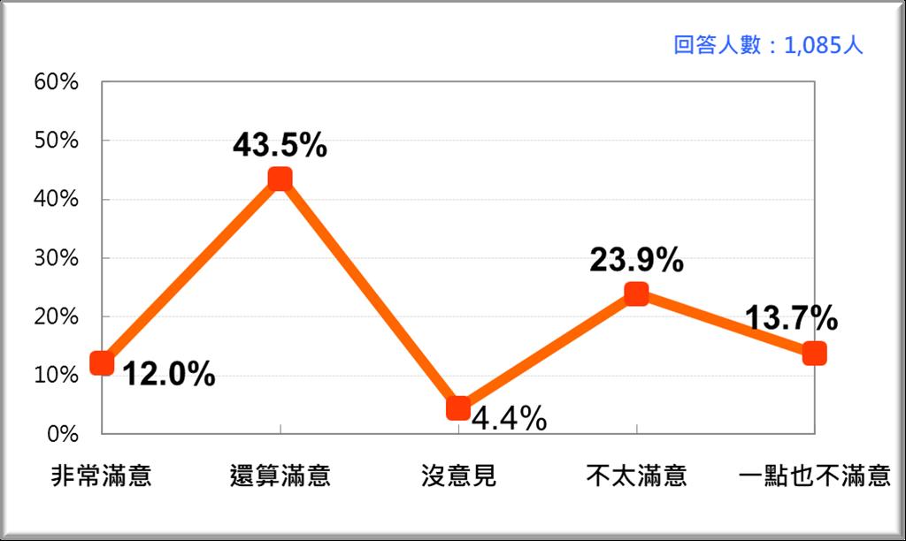 台灣人對蔡政府紓困工作表現的反應(台灣民意基金會提供)