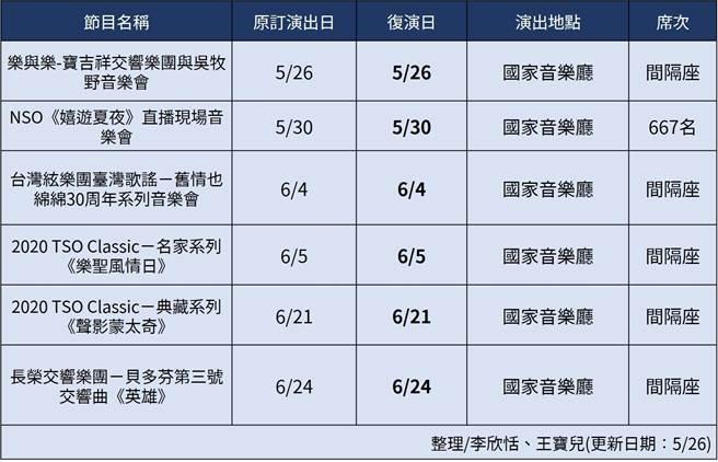 國家音樂廳5月至6月底演出節目列表。(王寶兒製表)