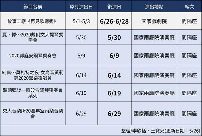國家戲劇院及兩廳院演奏廳5月至6月底演出節目列表。(王寶兒製表)
