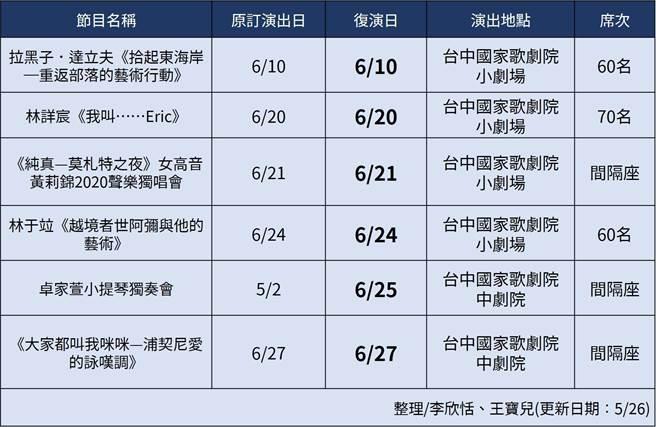 台中國家歌劇院5月至6月底演出節目列表。(王寶兒製表)