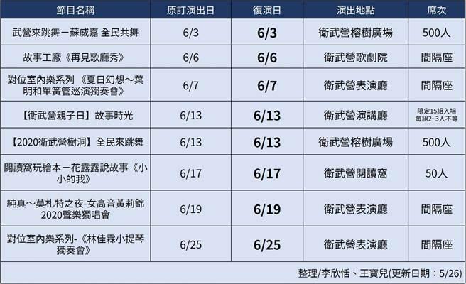 高雄衛武營5月至6月底演出節目列表。(王寶兒製表)