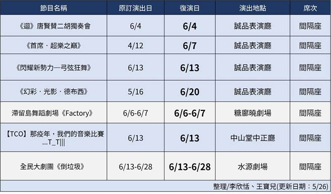 北部大型場館5月至6月底演出節目列表。(王寶兒製表)