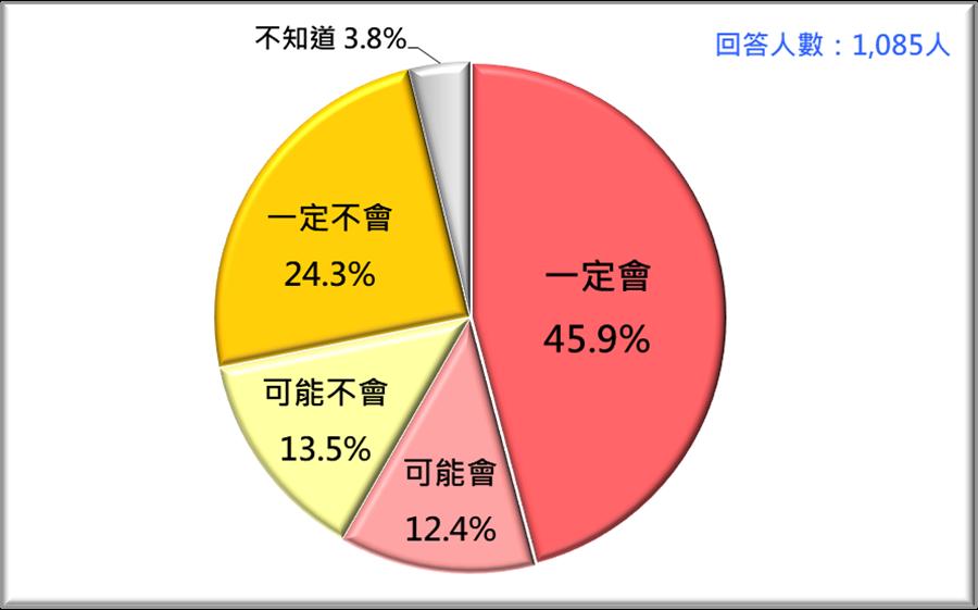 如果您有投票權,6月6日會不會去罷韓投票?(台灣民意基金會提供)