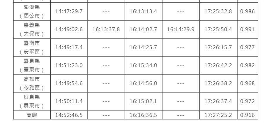 各縣市行政區與外島日食時間表。(翻攝自 台北市立天文科學教育館官網)