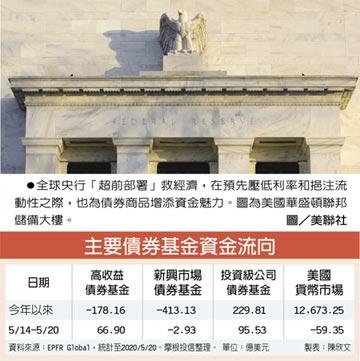 全球央行鴿聲亮 投資級企業債 連七周吸金