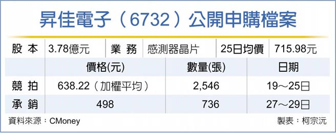 昇佳電子(6732)公開申購檔案