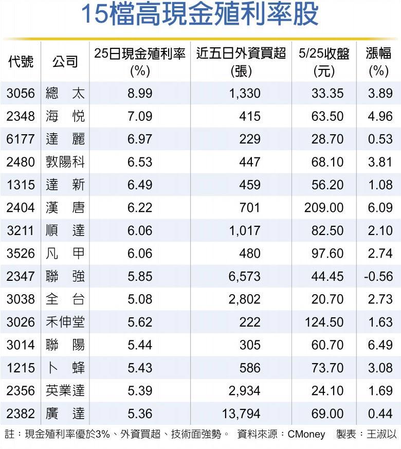 15檔高現金殖利率股