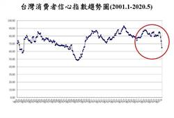 台灣消費者信心直墜 下探10年半新低