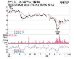 熱門股-宏碁 Q2營收估雙位增