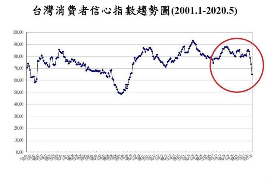(5月台灣消費者信心指數(CCI)驚人大跌。資料來源/中大台經中心)