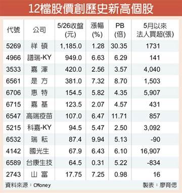 台股波段新高 12檔同步攀峰