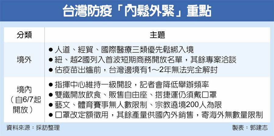 台灣防疫「內鬆外緊」重點