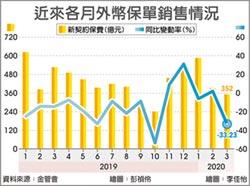 外幣保單3月衰退逾三成