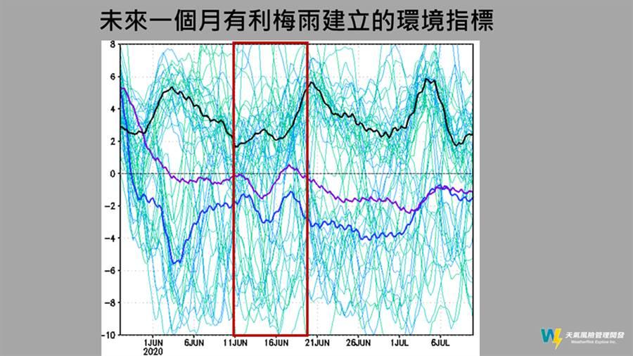 以未來一個月有利梅雨建立的環境指標分析,賈新興預估6月還有一波梅雨鋒面來台。(圖擷自天氣風險/賈新興臉書)