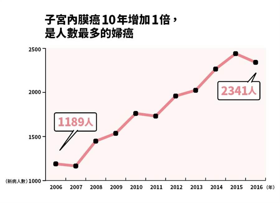 2010年出現黃金交叉,子宮內膜癌排名正式超越子宮頸癌,增幅驚人。(製圖:盧亞屏)