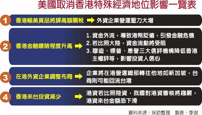 美國取消香港特殊經濟地位影響一覽表