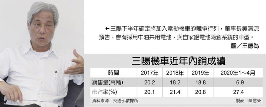 三陽機車近年內銷成績←三陽下半年確定將加入電動機車的競爭行列,董事長吳清源預告,會有採用中油共用電池,與自家鋁電池兩套系統的車型。圖/王德為