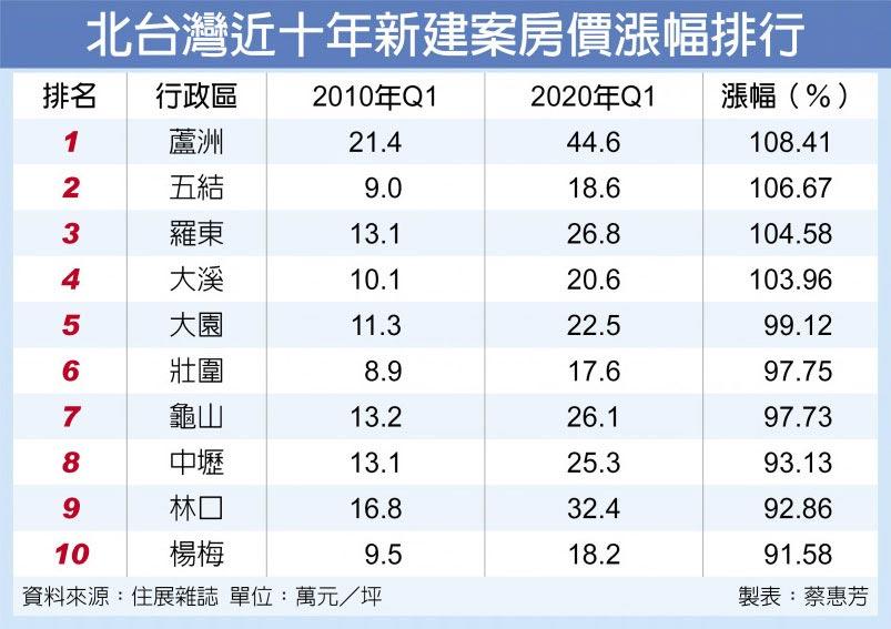 北台灣近十年新建案房價漲幅排行