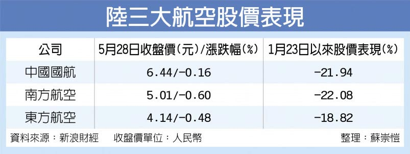陸三大航空股價表現