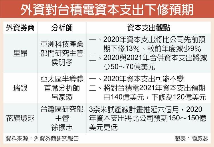 外資對台積電資本支出下修預期