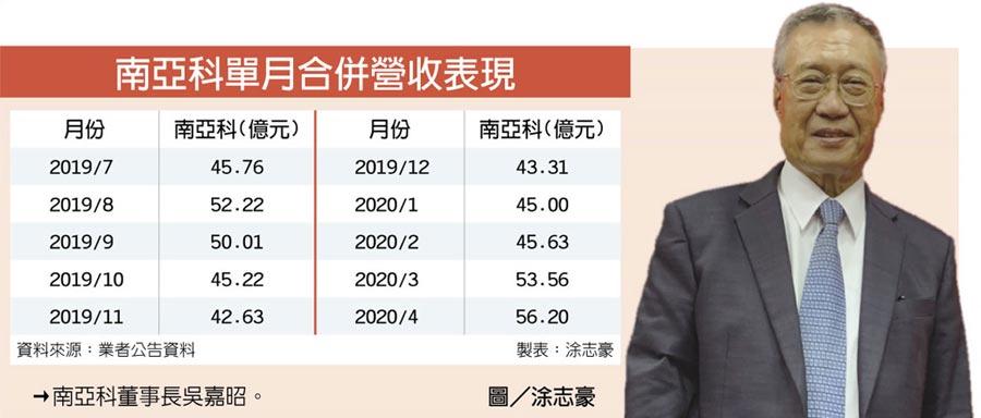 南亞科單月合併營收表現  →南亞科董事長吳嘉昭。    圖/涂志豪