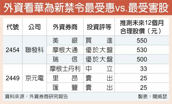 外資看華為新禁令最受惠vs.最受害股