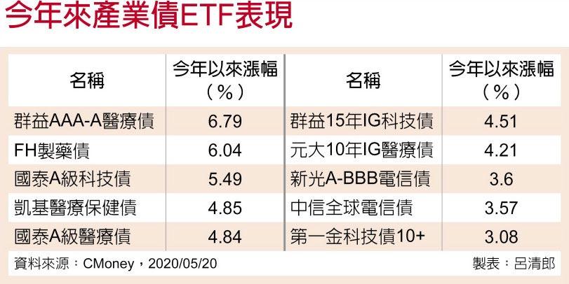今年來產業債ETF表現
