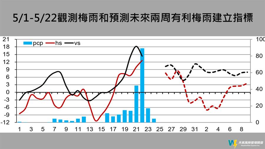 5/1~5/22觀測梅雨指標。(圖/摘自賈新興臉書)