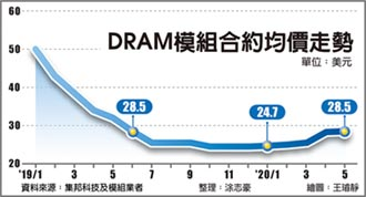 DRAM合約價 來到1年新高