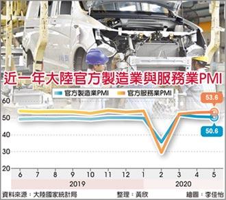 陸5月製造業PMI 連二跌