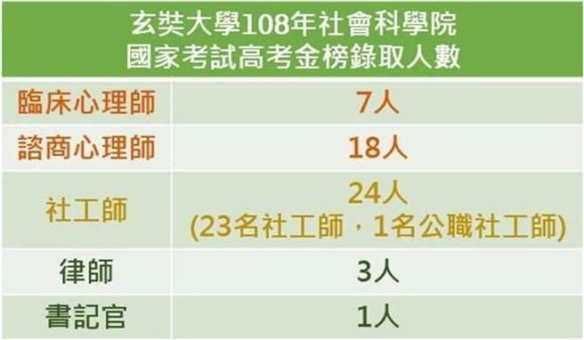玄奘大學108年社會科學院國家考試高考金榜錄取人數。(玄奘大學提供)